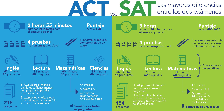 ACT vs. SAT: Las mayores diferencias entre los dos exámenes. ACT: 2 horas 55 minutos, agregar 40 minutos para el ensayo opcional; Puntaje: escala 1-36; 4 pruebas más un ensayo opcional; El ensayo probará tu comprensión de un texto; Inglés: 45 minutos, 75 preguntas; Lectura: 35 minutos, 40 preguntas; Matemáticas: 60 minutos, 60 preguntas (Aritmética, Algebra I & II, Geometría, Trigonometría, Análisis de datos, Calculadora permitida en todas las preguntas); 215 preguntas: El ACT valora el manejo del tiempo. Tienes menos tiempo para responder más preguntas. El exámen de currícula que prueba lo que has aprendido a lo largo de la escuela. SAT: 3 horas, agregar 50 minutos para el ensayo opcional; Puntaje: escala 400-1600; 4 pruebas más un ensayo opcional; El ensayo probará cuán bien evalúas y analizas problemas complejos; Escritura: 35 minutos, 44 preguntas; Lectura: 65 minutos, 52 preguntas; Matemáticas: 80 minutos, 58 preguntas (2 secciones de matemáticas; Aritmética, Algebra I & II, Geometría, Trigonometría, Estadística y Probabilidad; Calculadora permitida en una sección); 154 preguntas: El SAT provee más tiempo para responder menos preguntas. El exámen de aptitud se centra en el razonamiento, la lógica, y tu conocimiento del idioma inglés.