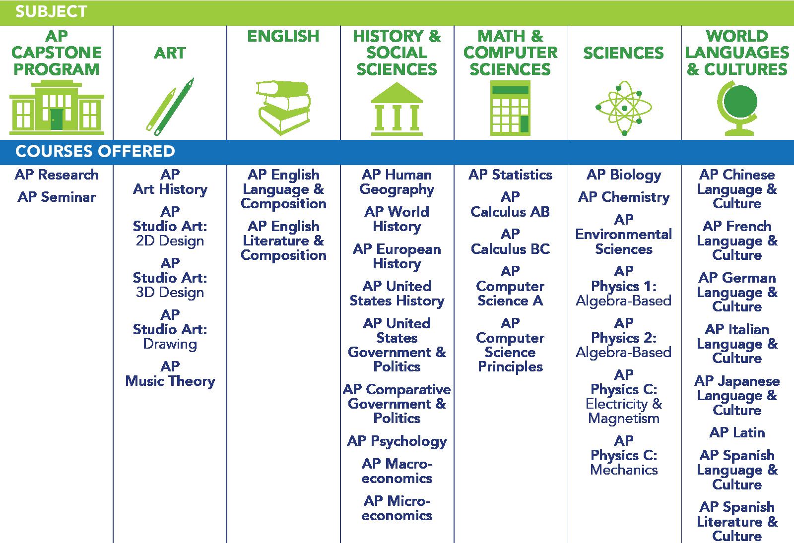 AP Capstone Program: AP Research, AP Seminar. Art: AP Art History, AP Studio Art - 2D Design, AP Studio Art - 3D Design, AP Studio Art - Drawing, AP Music Theory. English: AP English Language and Composition, AP English Literature and Composition. History and Social Sciences: AP Human Geography, AP World History, AP European History, AP United States History, AP United States Government and Politics, AP Comparative Government and Politics, AP Psychology, AP Macroeconomics, AP Microeconomics. Math and Computer Sciences: AP Statistics, AP Calculus AB, AP Calculus BC, AP Computer Science A, AP Computer Science Principles. Sciences: AP Biology, AP Chemistry, AP Environmental Sciences, AP Physics 1 - Algebra Based, AP Physics 2 - Algebra Based, AP Physics C - Electricity and Magnetism, AP Physics C - Mechanics. World Languages and Cultures: AP Chinese Language and Culture, AP French Language and Culture, AP German Language and Culture, AP Italian Language and Culture, AP Japanese Language and Culture, AP Latin, AP Spanish Language and Culture, AP Spanish Literature and Culture.