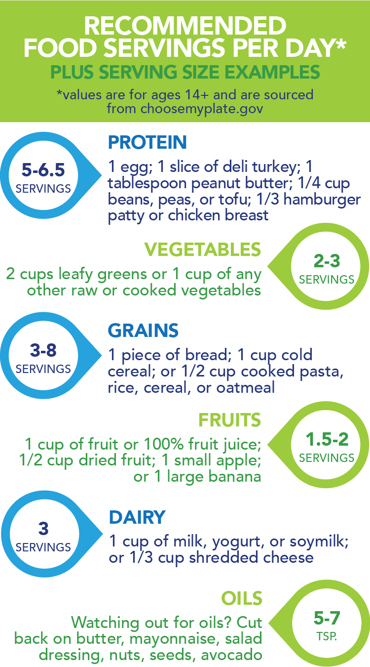 Recommended food servings per day plus serving size examples (values are for ages 14+ and are sourced from choosemyplate.gov). 5-6.5 servings of protein: 1 egg; 1 slice of deli turkey; 1 tablespoon peanut butter; ¼ cup of beans, peas, or tofu; ⅓ hamburger patty or chicken breast. 2-3 servings of vegetables: 2 cups leafy greens or 1 cup of any other raw or cooked vegetables. 3-8 servings of grains: 1 piece of bread; 1 cup cold cereal; ½ cup cooked pasta, rice, cereal, or oatmeal. 1.5-2 servings of fruits: 1 cup of fruit or 100% fruit juice; ½ cup dried fruit; 1 small apple; 1 large banana. 3 servings of dairy: 1 cup of milk, yogurt, or soymilk; ⅓ cup shredded cheese. 5-7 teaspoons of oils. Watching out for oils? Cut back on butter, mayonnaise, salad dressing, nuts, seeds, and avocado.