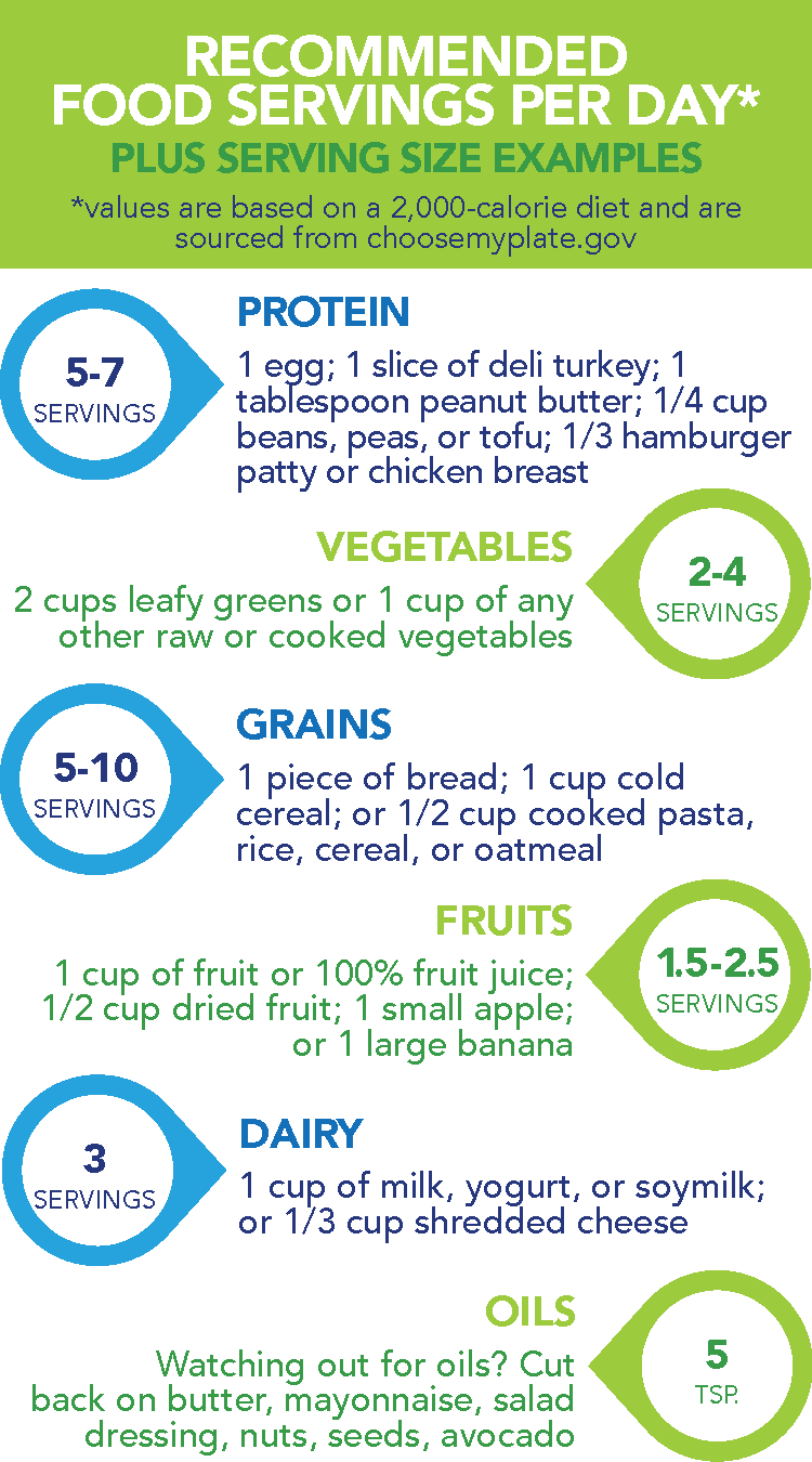 Recommended Food Servings Per Day* plus serving size examples *values are based on a 2,000-calorie diet and are sourced from choosemyplate.gov  5–7 servings of protein: 1 egg; 1 slice of deli turkey; 1 tablespoon peanut butter; ¼ cup beans, peas, or tofu; ⅓ hamburger patty or chicken breast 5–10 servings of grains: 1 piece of bread; 1 cup cold cereal; or ½ cup cooked pasta, rice, cereal, or oatmeal 3 servings of dairy: 1 cup of milk, yogurt, or soymilk; or ⅓ cup shredded cheese 2–4 servings of vegetables: 2 cups leafy greens or 1 cup of any other raw or cooked vegetables 1.5–2.5 servings of fruits: 1 cup of fruit or 100% fruit juice; ½ cup dried fruit; 1 small apple; or 1 large banana 5 teaspoons of oils: Watching out for oils? Cut back on butter, mayonnaise, salad dressing, nuts, seeds, avocado.