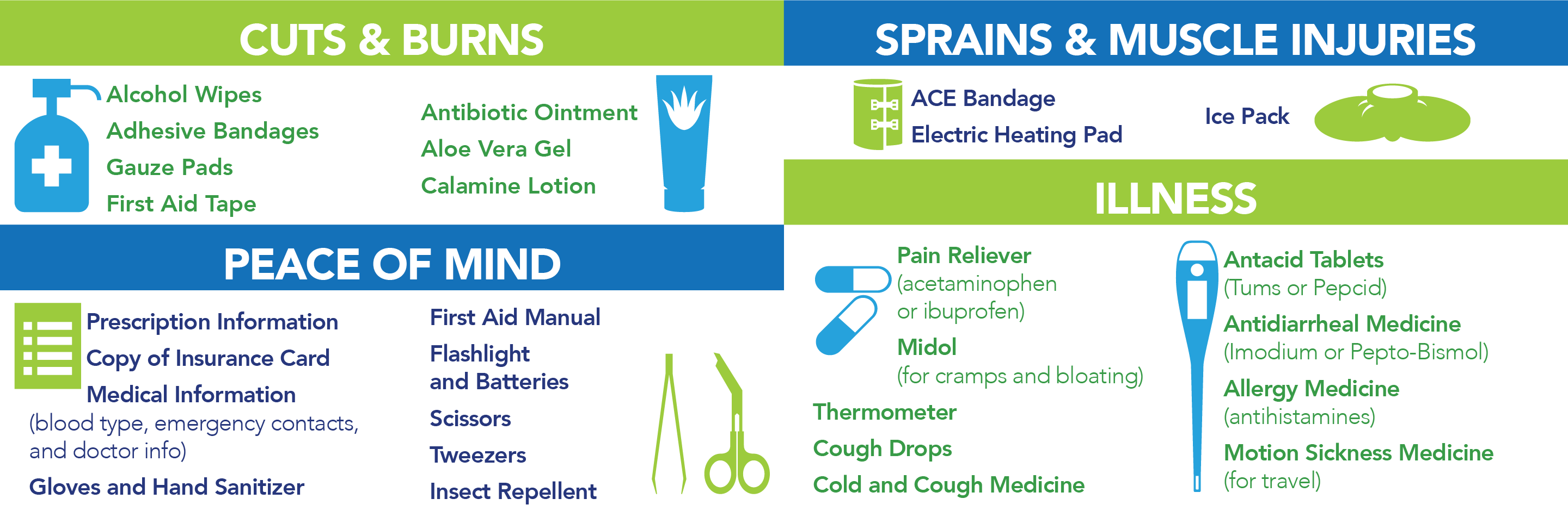 For cuts and burns: alcohol wipes, adhesive bandages, gauze pads, first aid tape, antibiotic ointment, Aloe Vera gel, and calamine lotion. For sprains and muscle injuries: ACE bandage, electric heating pad, and an ice pack. For illness: pain reliever, midol, thermometer, cough drops, cold and cough medicine, antacid tablets, antidiarrheal medicine, allergy medicine, and motion sickness medicine. For peace of mind: prescription information, copy of insurance card, medical information, gloves and hand sanitizer, first aid manual, flashlight and batteries, scissors, tweezers, and insect repellent.