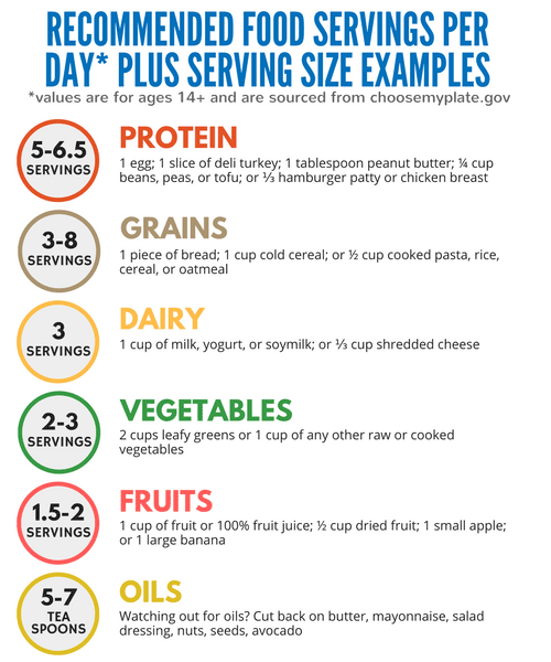 food-servings-infographic
