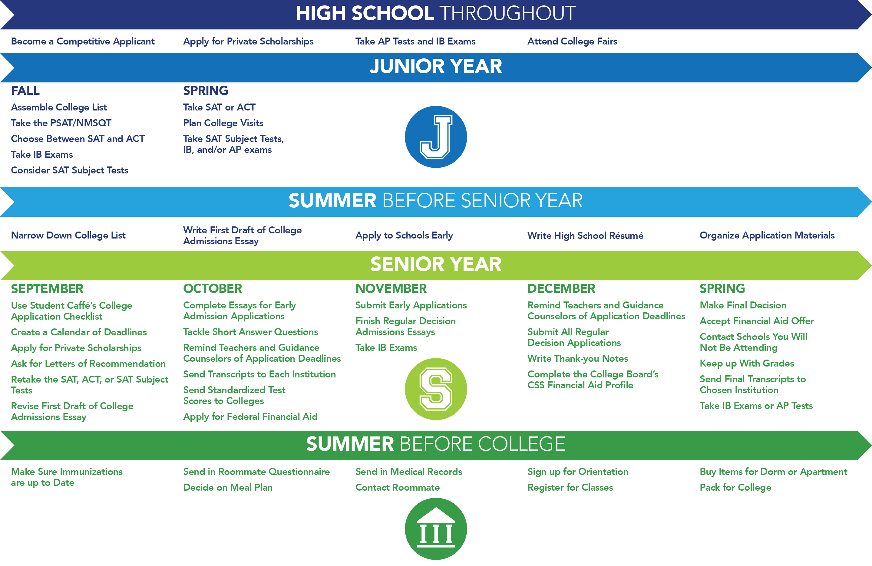 Throughout high school: Become a competitive applicant, apply for private scholarships, take AP and IB exams, attend college fairs. Junior year-Fall: Assemble college list, take the PSAT/NMSQT, choose between the SAT and ACT, take IB exams, consider SAT subject tests. Junior year-Spring: Take the SAT or ACT; plan college visits; take SAT subject tests, IB, and/or AP exams. Summer before senior year: Narrow down college list, write first draft of college essay, apply to schools early, write high school resume, organize application materials. Senior year-September: Use Student Caffe's college application checklist; create a calendar of deadlines; apply for private scholarships; ask for recommendation letters; retake the SAT, ACT, or SAT subject tests; revise first draft of college admissions essay. Senior year-October: Complete essays for early admissions applications, tackle short answer questions, remind teachers and guidance counselors of application deadlines, send transcripts to each institution, send standardized test scores to colleges, apply for federal financial aid. Senior year-November: Submit early applications, finish regular decision admissions essays, take IB exams. Senior year-December: Remind teachers and guidance counselors of application deadlines, submit all regular decision applications, write thank-you notes, complete the College Board's CSS financial aid profile. Senior year-spring: Make your final decision, accept your financial aid offer, contact the schools you will not be attending, keep up with your grades, send final transcripts to your chosen institution, take IB exams or AP tests. Summer before college: make sure immunizations are up to date, send in roommate questionnaire, decide on meal plan, send in medical records, contact roommate, sign up for orientation, register for classes, buy items for dorm or apartment, pack for college.