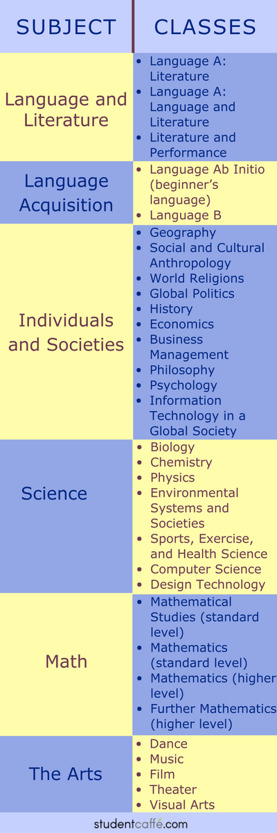 IB Curriculum: Subjects and Courses